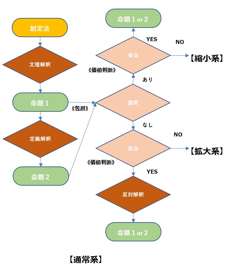 定義解釈プロセス.png