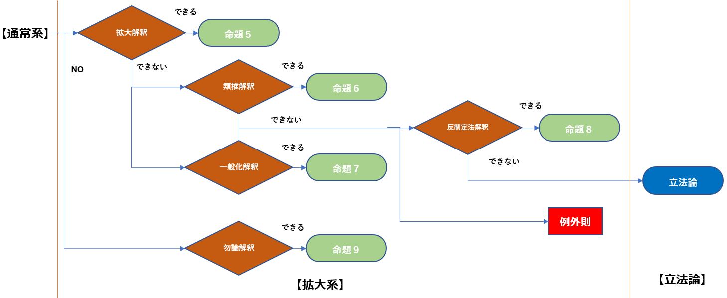 拡大解釈プロセス.png