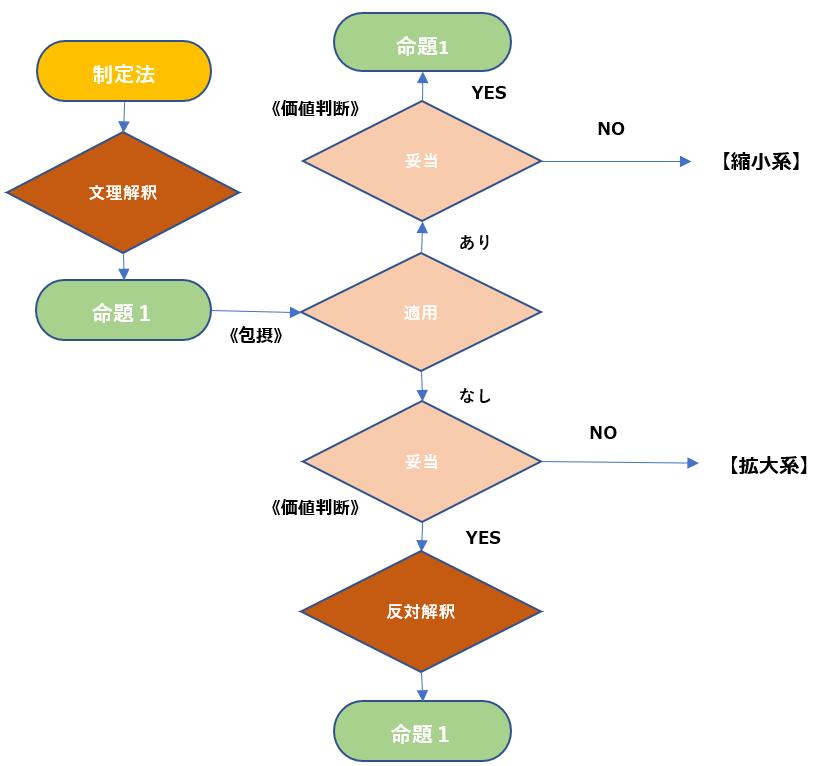文理解釈プロセス.png