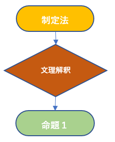 文理解釈(基本).png
