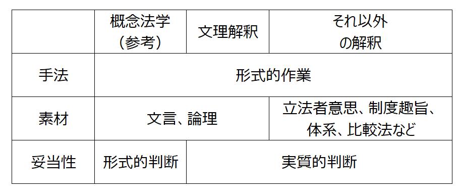 解釈手法分類.png